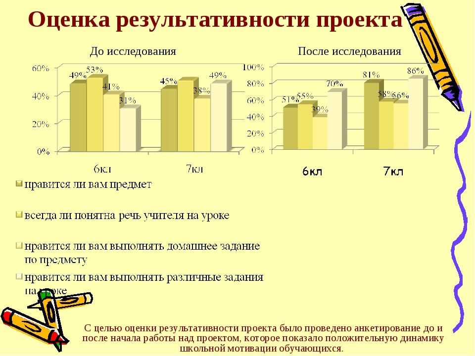 Оценка результативности проекта С целью оценки результативности проекта было...