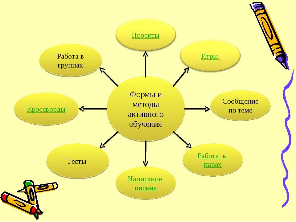 Формы и методы активного обучения Сообщение по теме Работа в парах Написание...