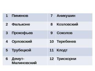 Ответы 1 Пименов 7 Аникушин 2 Фальконе 8 Козловский 3 Прокофьев 9 Соколов 4 О