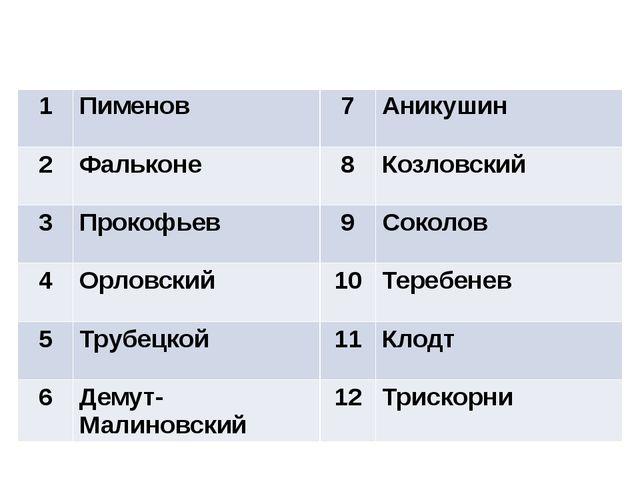 Ответы 1 Пименов 7 Аникушин 2 Фальконе 8 Козловский 3 Прокофьев 9 Соколов 4 О...