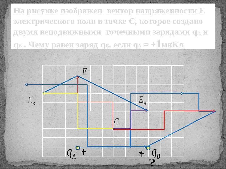 На рисунке изображен вектор напряженности Е электрического поля в точке С, ко...