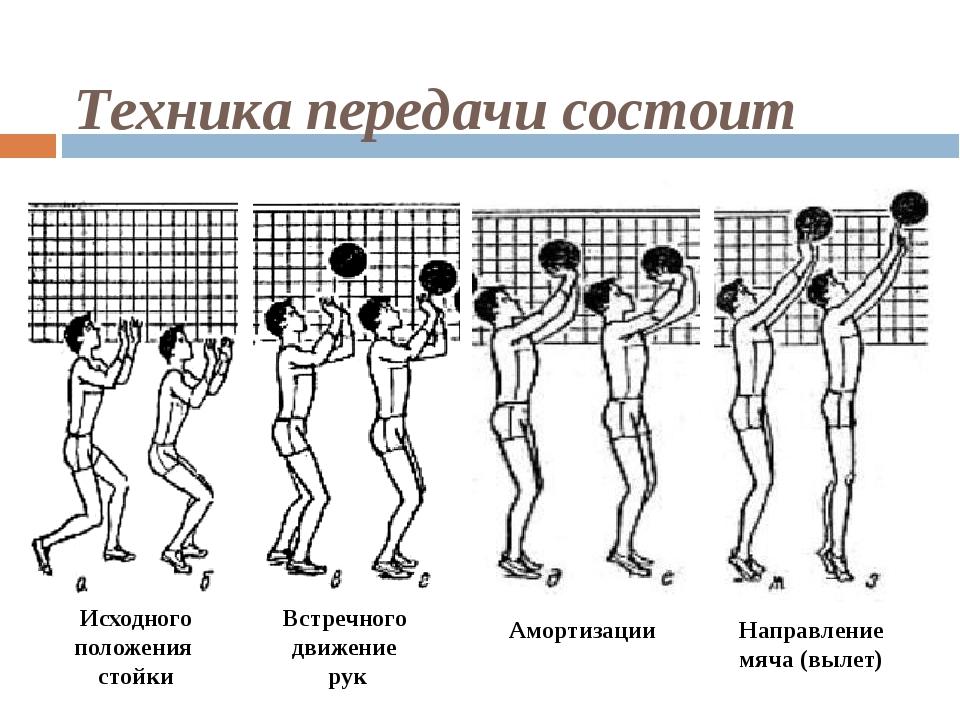 Техника передачи состоит Исходного положения стойки Встречного движение рук А...