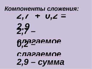 2,7 + 0,2 = 2,9 2,7 – слагаемое Компоненты сложения: 0,2 – слагаемое 2,9 – су