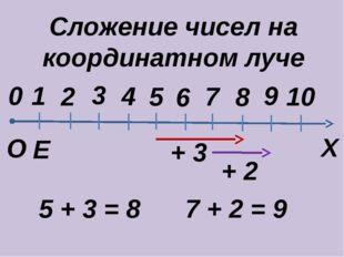 Сложение чисел на координатном луче Е Х 0 О 1 2 3 4 5 6 8 9 10 7 5 + 3 = 8 7