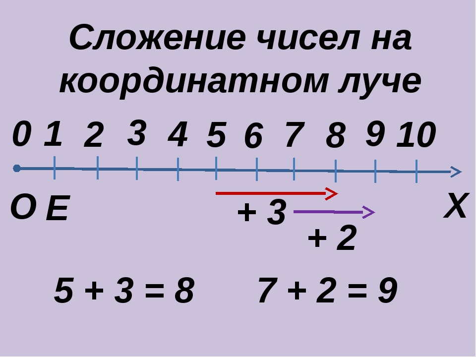 Сложение чисел на координатном луче Е Х 0 О 1 2 3 4 5 6 8 9 10 7 5 + 3 = 8 7...