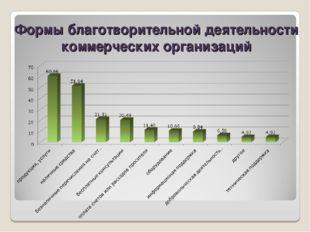 Формы благотворительной деятельности коммерческих организаций