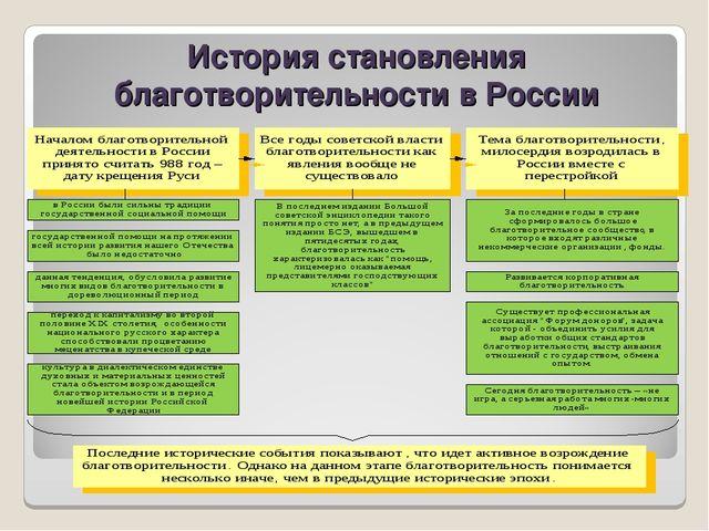 История становления благотворительности в России