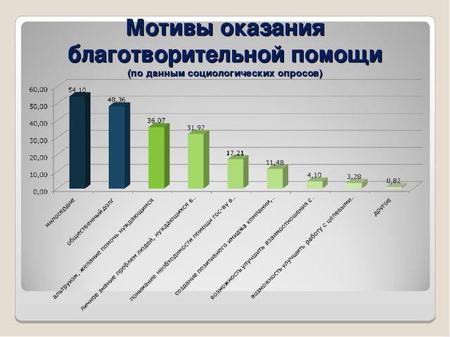 Мотивы оказания благотворительной помощи (по данным социологических опросов)