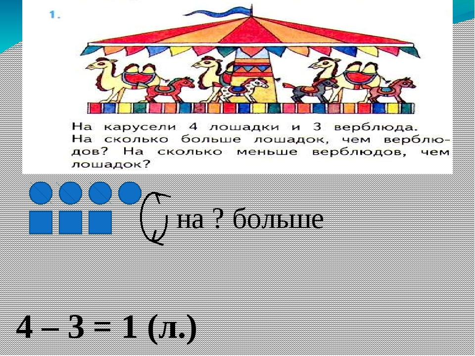 4 – 3 = 1 (л.) Ответ: на 1 лошадку больше. на ? больше