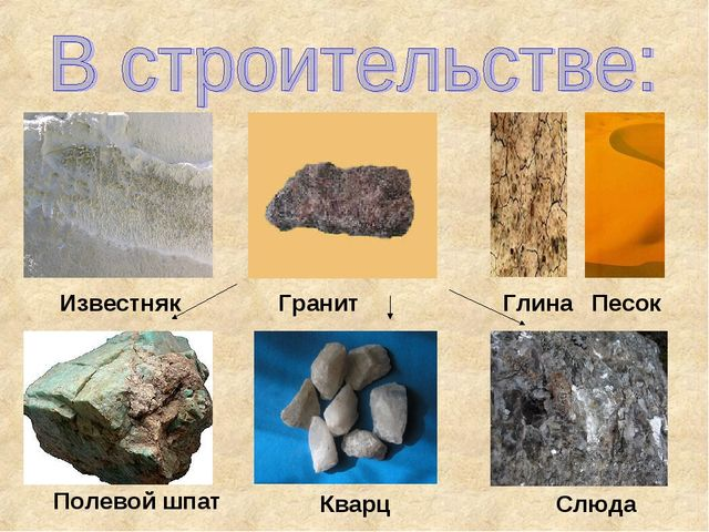 Песок Глина Гранит Полевой шпат Кварц Слюда Известняк