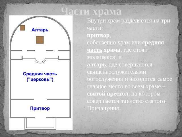 Части храма Внутри храм разделяется на три части: притвор, собственно храм ил...