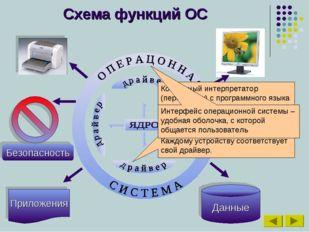 Схема функций ОС Приложения Данные Командный интерпретатор (переводчик) с про