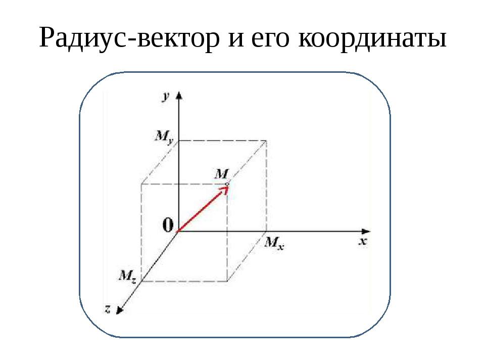 Радиус-вектор и его координаты