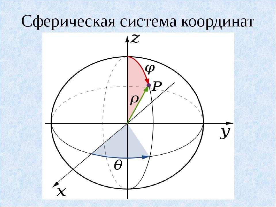 Сферическая система координат