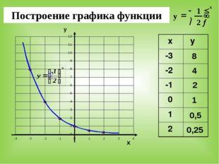Построение графика функции у х 8 4 2 1 0,5 0,25 х х у -3 -2 -1 0 1 2