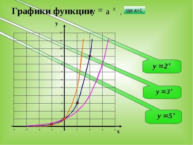 Графики функции x у , где а>1 х у а =