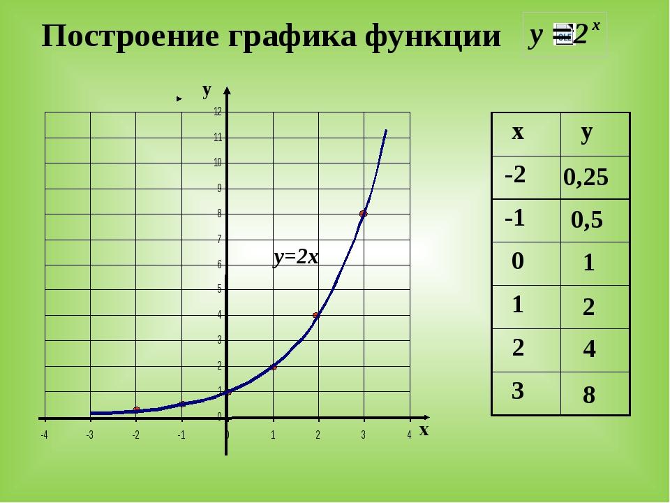 Построение графика функции у х 0,25 0,5 1 2 4 8 у=2х х у -2 -1 0 1 2 3