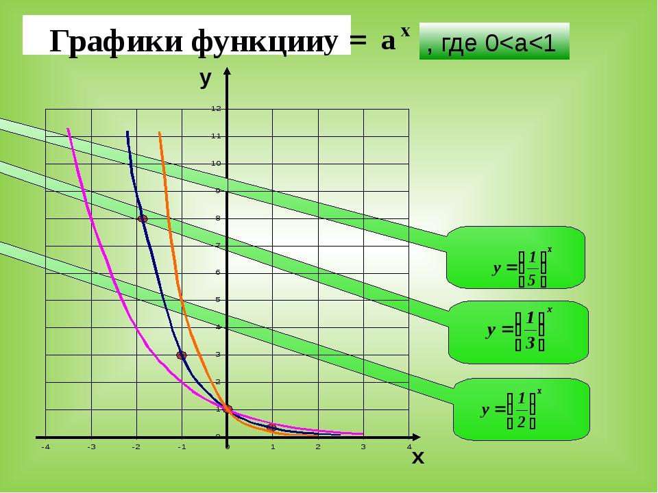 Графики функции х у а = , где 0