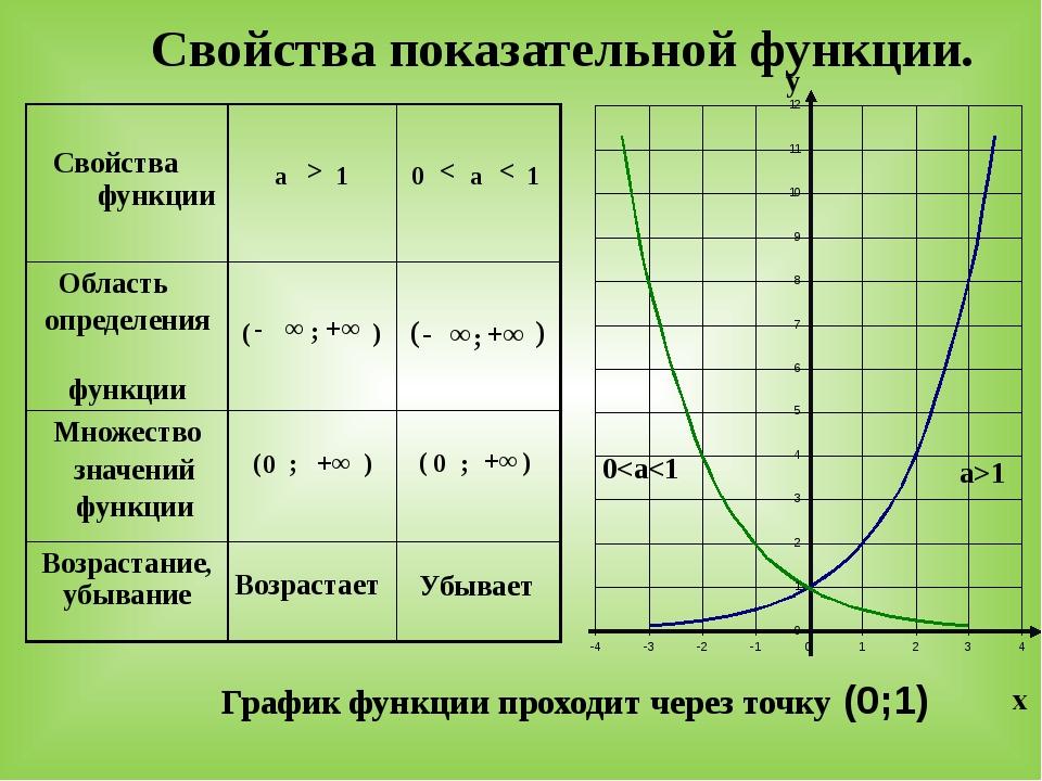Свойства показательной функции. График функции проходит через точку (0;1) а>1 0