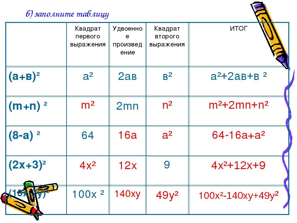 б) заполните таблицу