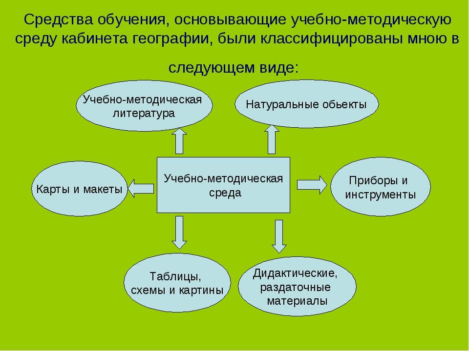 Средства обучения, основывающие учебно-методическую среду кабинета географии,...