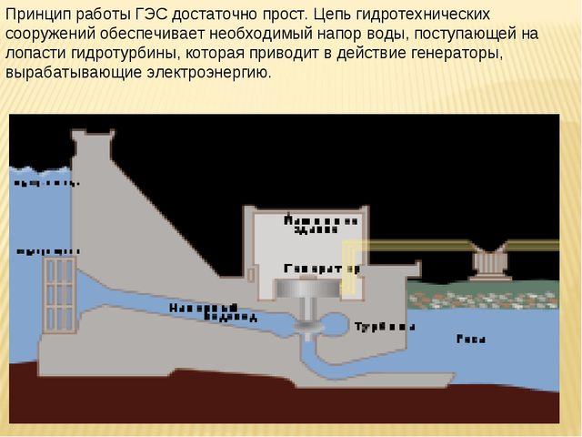 Принцип работы ГЭС достаточно прост. Цепь гидротехнических сооружений обеспеч...