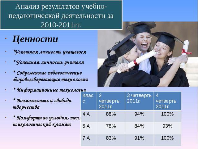 Ценности *Успешная личность учащегося * Успешная личность учителя * Современн...