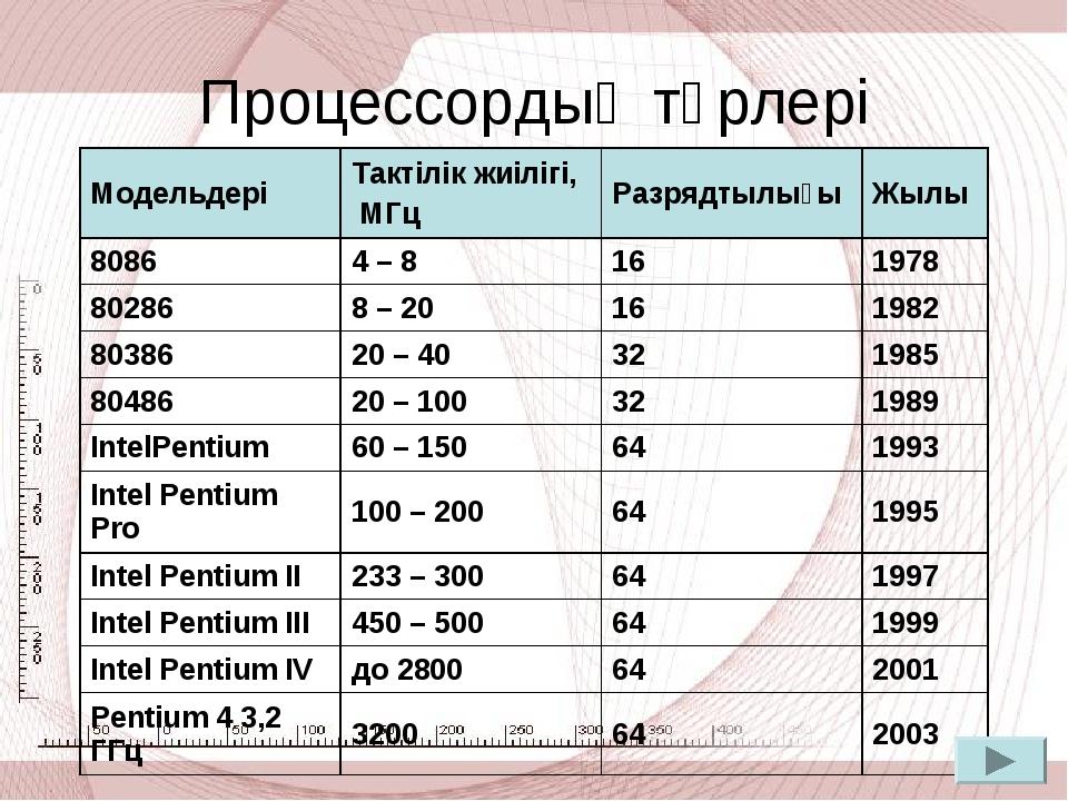 Процессордың түрлері МодельдеріТактілік жиілігі, МГцРазрядтылығыЖылы 8086...