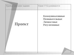 Коммуникативные Познавательные Личностные Регулятивные Краткое описание задан