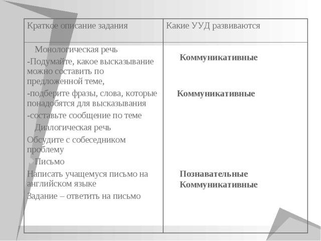 Коммуникативные Коммуникативные Познавательные Коммуникативные Краткое описан...