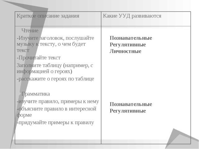 Познавательные Регулятивные Личностные Познавательные Регулятивные Краткое оп...