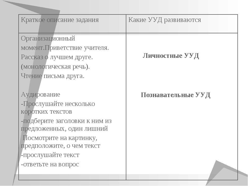 Личностные УУД Познавательные УУД Краткое описание заданияКакие УУД развиваю...