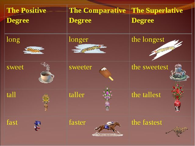 The Positive Degree	The Comparative Degree	The Superlative Degree long	longer...