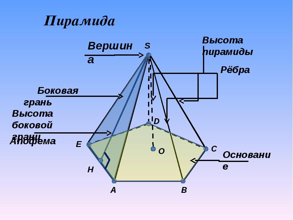 A C D E H B S Вершина Рёбра Основание O Высота пирамиды Пирамида Боковая гра...