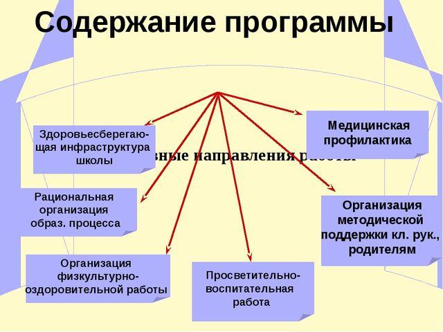 Основные направления работы Здоровьесберегаю- щая инфраструктура школы Рацио...