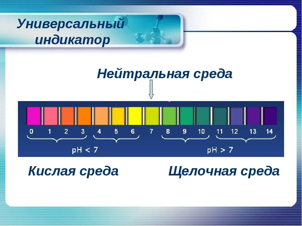 Кислая среда Щелочная среда Нейтральная среда Универсальный индикатор