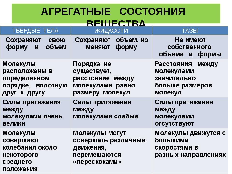 АГРЕГАТНЫЕ СОСТОЯНИЯ ВЕЩЕСТВА ТВЕРДЫЕ ТЕЛА ЖИДКОСТИ ГАЗЫ Сохраняютсвою форму...