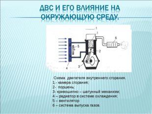 Схема двигателя внутреннего сгорания. 1.- камера сгорания; 2- поршень; 3- кр