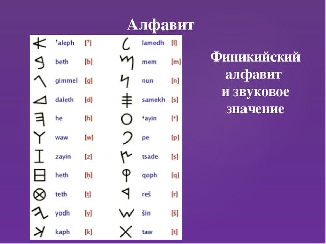 Алфавит Финикийский алфавит и звуковое значение