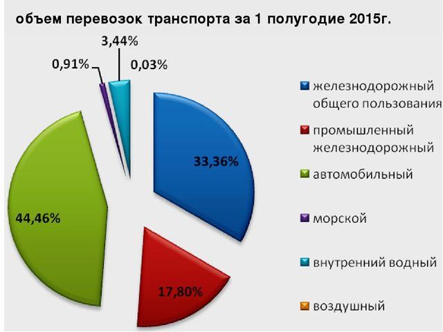 объем перевозок транспорта за 1 полугодие 2015г.