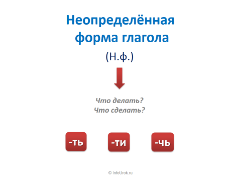 Как научиться грамотно писать на русском языке как писать