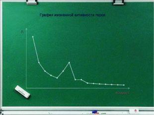 График жизненной активности героя возраст А