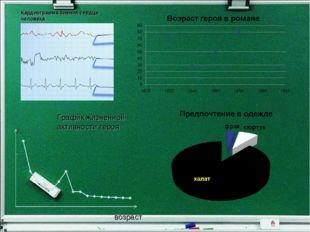 Кардиограмма биения сердца человека возраст График жизненной активности героя А