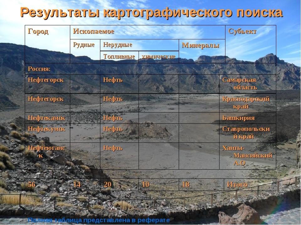 Результаты картографического поиска Полная таблица представлена в реферате Го...