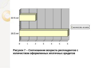 Рисунок 7 – Соотношение возраста респондентов с количеством оформленных ипоте