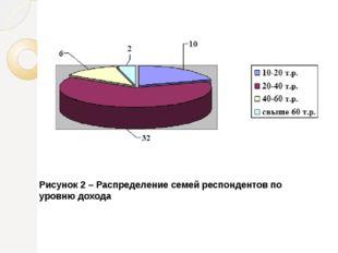 Рисунок 2 – Распределение семей респондентов по уровню дохода