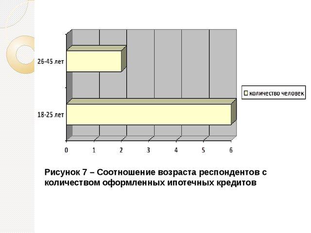 Рисунок 7 – Соотношение возраста респондентов с количеством оформленных ипоте...