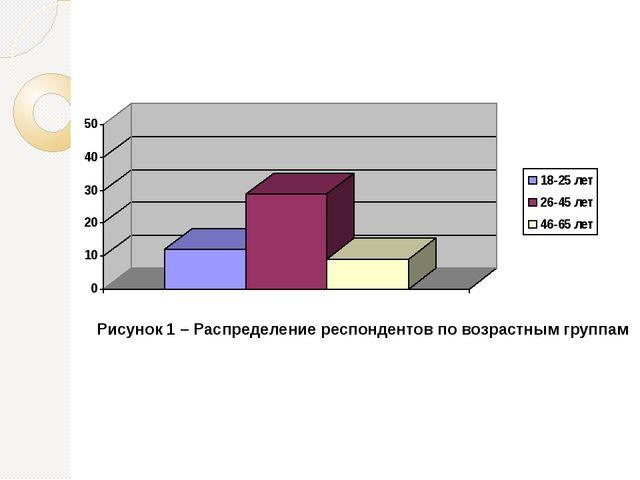 Рисунок 1 – Распределение респондентов по возрастным группам