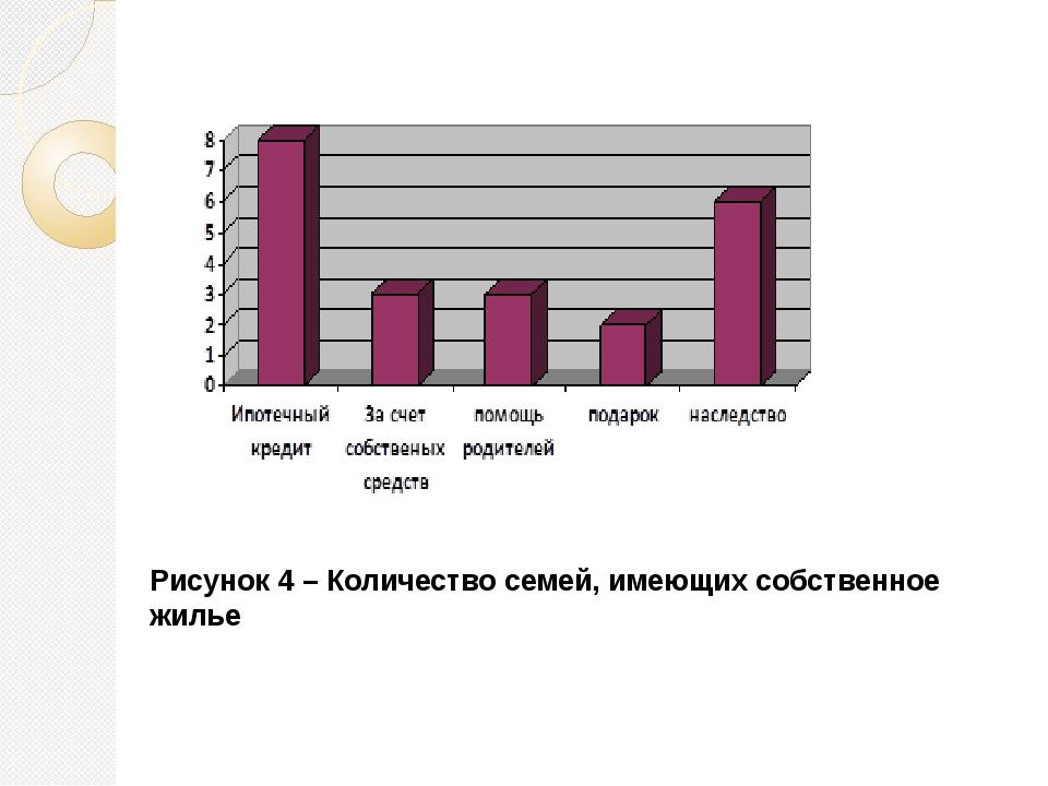 Рисунок 4 – Количество семей, имеющих собственное жилье