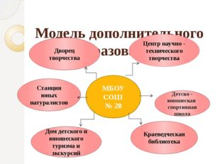 Модель дополнительного образования МБОУ СОШ № 28 Детско - юношеская спортивна
